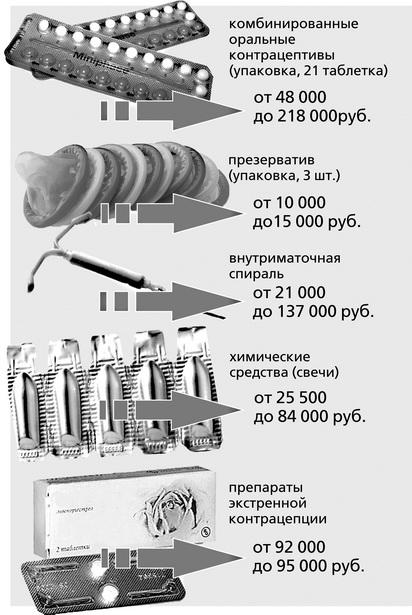 Средние цены на контрацептивы в аптеках города