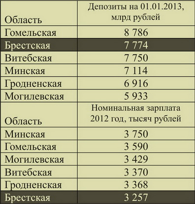 Рейтинг областей Беларуси по размеру депозитов и зарплате