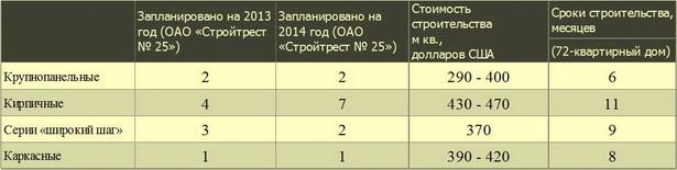 Какое жилье построят в Барановичах в 2013-2014 годах?