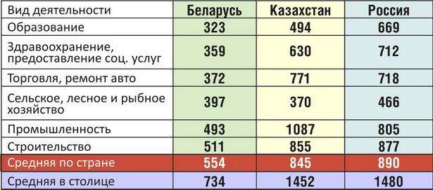 Средняя зарплата в разных странах за декабрь 2012 года (по России – данные за ноябрь), в долларах