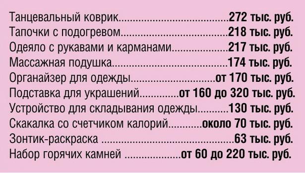 Приблизительные цены на подарки для женщин в белорусских интернет-магазинах