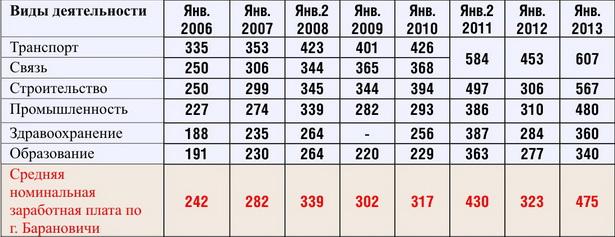 Динамика средней зарплаты по видам экономической деятельности в Барановичах, в пересчете на доллары