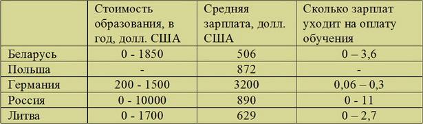 Стоимость образования в государственном университете на дневном отделении (для лиц с гражданством указанных стран)