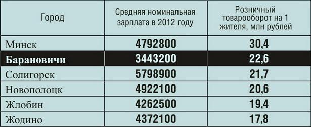 Таблица 1. Товарооборот на одного жителя в 2012 году в городах с самой высокой средней зарплатой и в Барановичах, в рублях
