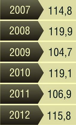 Таблица 2. Темпы роста розничного товарооборота в Барановичах, в % к предыдущему году
