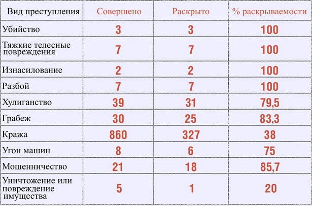 Раскрываемость по различным видам преступлений  (по данным Барановичского ГОВД за 2012 год)