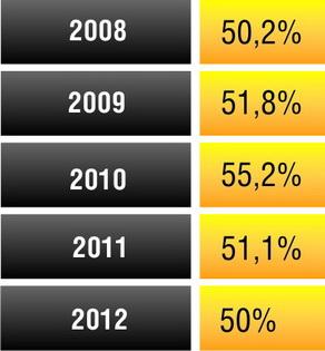 Раскрываемость преступлений по линии уголовного розыска с 2008 по 2012 год