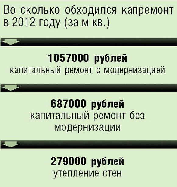 Во сколько обходился капремонт в 2012 году (за м кв.)
