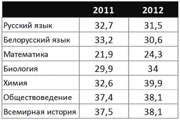 Средние баллы  ЦТ по некоторым предметам в Барановичском регионе