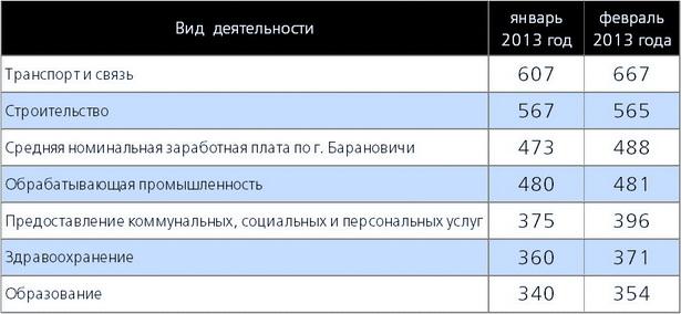 Средняя номинальная зарплата в долларовом эквиваленте по видам деятельности в г. Барановичи в январе и феврале 2013 г.