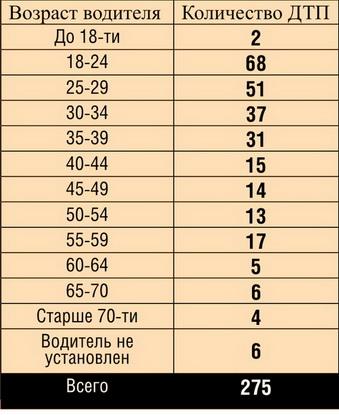 Число ДТП, совершенных водителями различных возрастных групп,  с 2008 по 2012 год