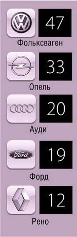 ТОП-5 авто, на которых были совершены ДТП (2008-2012 годы)