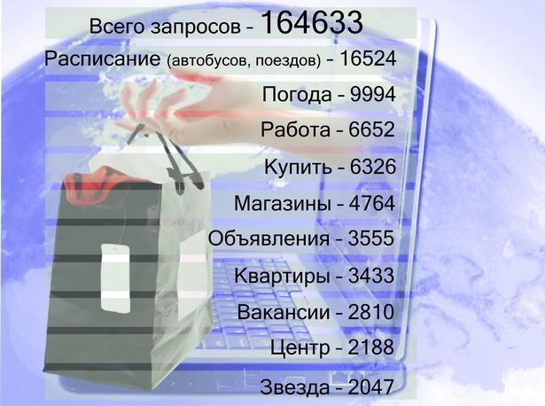 Что искали пользователи Яндекса в Барановичах (число запросов в месяц)