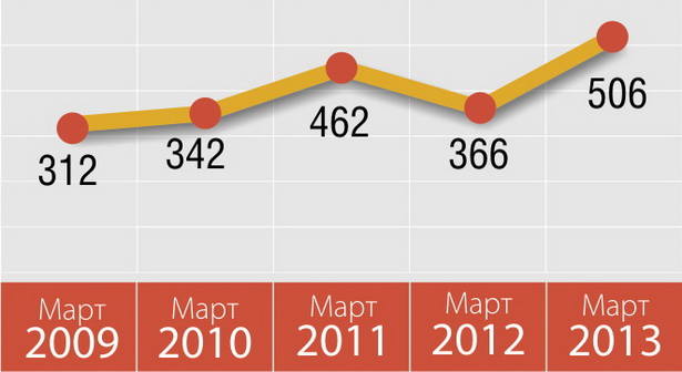 Как изменилась средняя номинальная зарплата в Барановичах за последние пять лет, в пересчете на доллары
