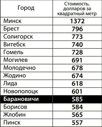 Топ-15 городов с самой высокой стоимостью квадратного метра (по итогам 2012 года)