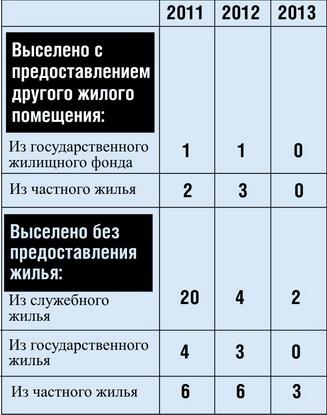 Количество граждан, принудительно выселенных из жилья в Барановичском регионе за последние три года (в том числе за долги по коммунальным платежам)