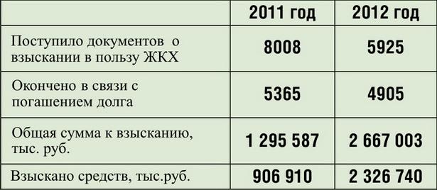 Данные о задолженности по коммунальным платежам в Барановичском регионе в 2011–2012 годах