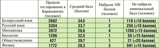 Общие результаты тестирования по шести предметам