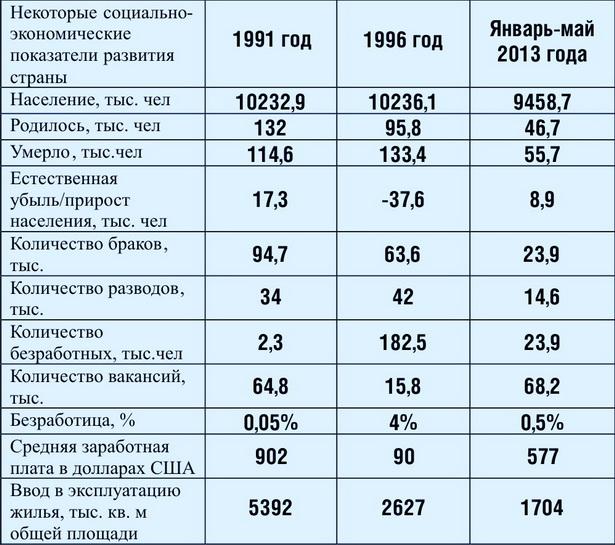 Как изменилась Беларусь с момента приобретения независимости (1991-2013 год)