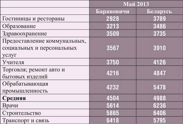 Средняя номинальная зарплата по разным видам деятельности в Барановичах и в Беларуси, тысяч рублей