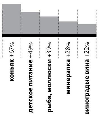 ТОП-5 продуктов  и спиртных напитков, спрос на которые  вырос больше всего  в Барановичах  (в натуральном выражении)