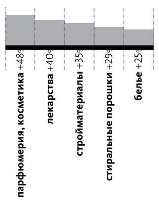 ТОП-5 промышленных товаров, спрос  на которые вырос больше всего в Барановичах  (в денежном выражении)