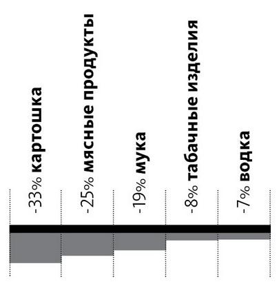 ТОП-5 товаров, спрос  на которые снизился больше всего  в Барановичах  (в натуральном выражении)