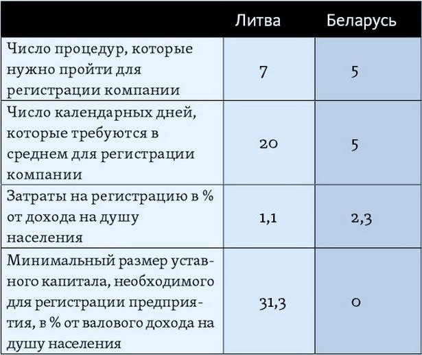 Условия создания и ведения бизнеса в Литве и Беларуси*  Регистрация бизнеса