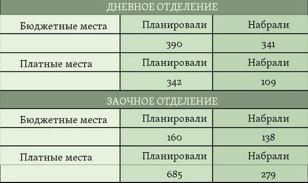 Результаты вступительной кампании-2013 в БарГУ