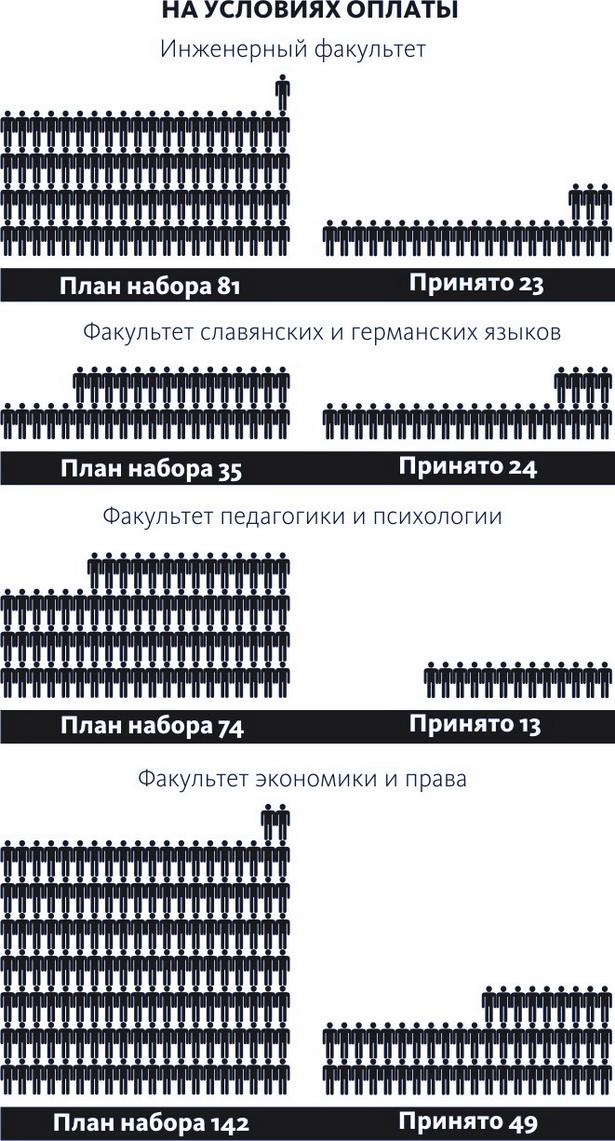 результаты приемной кампании  на обучение в 2013 году