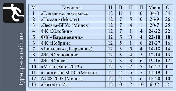 Турнирная таблица