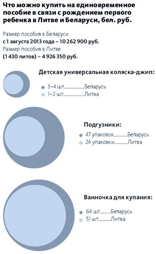 Что можно купить на единовременное пособие в связи с рождением первого ребенка в Литве и Беларуси, бел. руб.