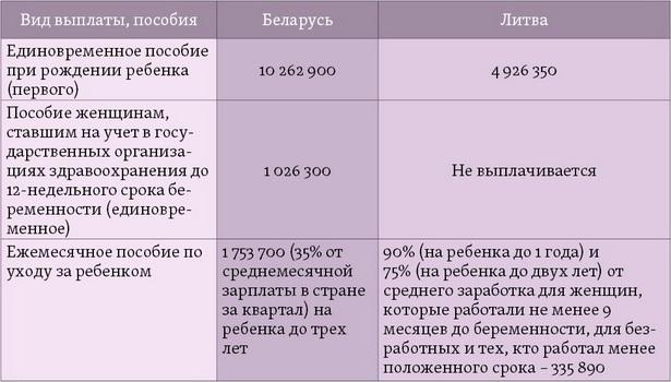 Какие выплаты получают женщины в связи с беременностью и рождением детей в Беларуси  и Литве, бел. руб.
