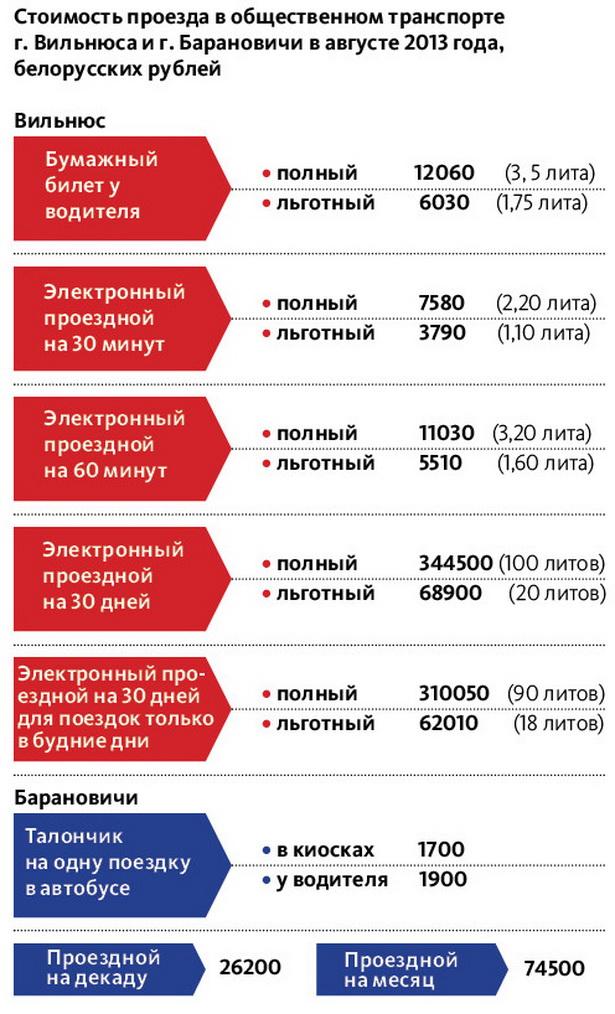 Стоимость проезда в общественном транспорте                         г. Вильнюса и г. Барановичи в августе 2013 года,  белорусских рублей