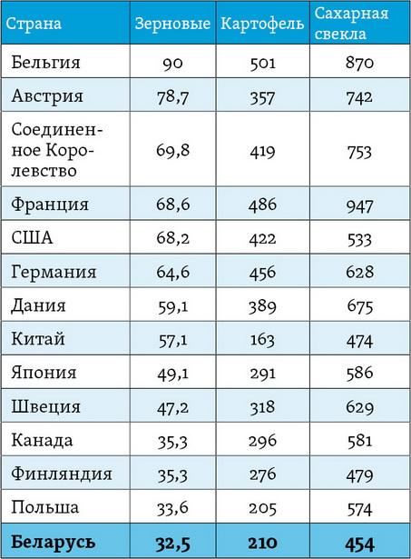 Урожайность отдельных культур в Беларуси и некоторых странах мира в 2011 году, центнеров с одного гектара