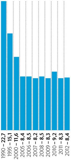 Удельный вес сельского хозяйства Беларуси в валовом внутреннем продукте в разные годы, %