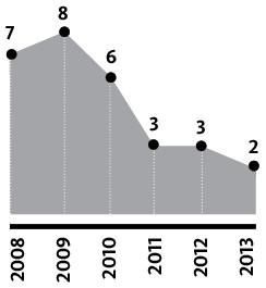 Количество ДТП, совершенных пьяными водителями (по г. Барановичи)