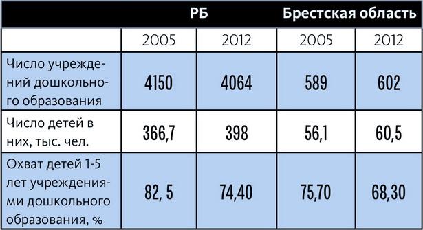 Данные о количестве дошкольных учреждений и детей в них по РБ и Брестской области
