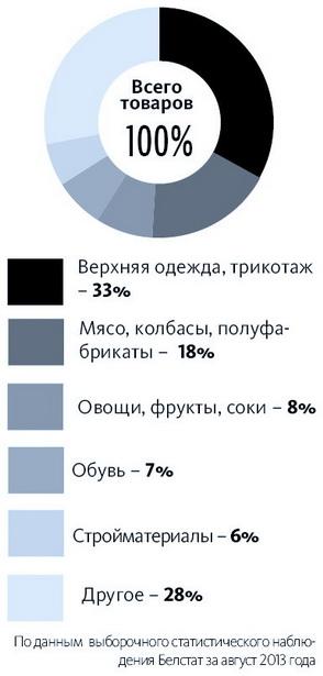 Что покупают белорусы  (структура продаж на рынках, в торговых центрах)