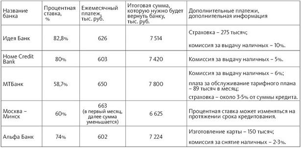 Условия предоставления кредитов в отделениях некоторых коммерческих банков                                       г. Барановичи (кредит без справки о доходах и поручителей на сумму в 5 млн руб. на 1 год)