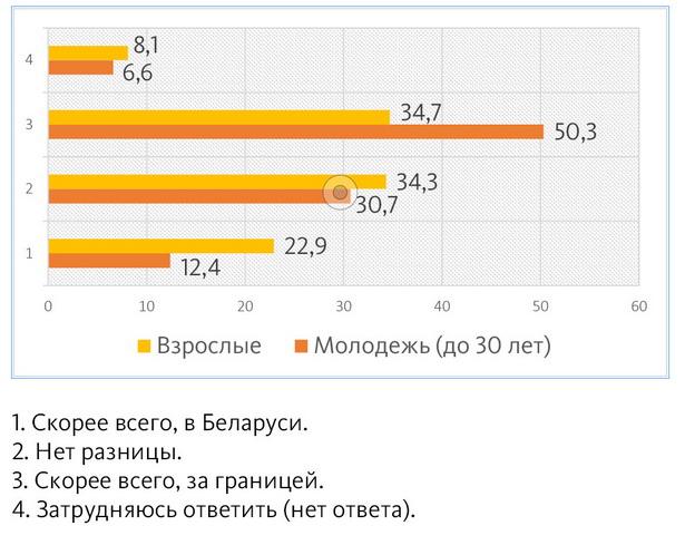 Диаграмма 1. По вашему мнению, где лучше живется таким людям, как вы: в Беларуси или за границей?  %