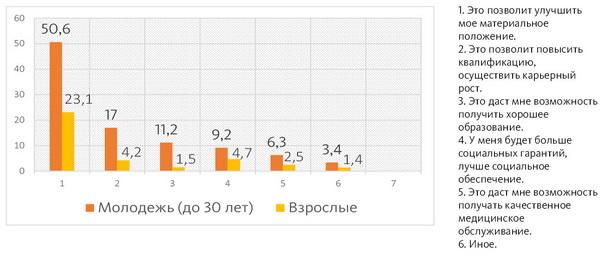 Диаграмма 3. Если бы вы хотели уехать работать в другую страну, то по каким причинам? % возможно более одного ответа