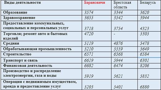 По данным Главного статистического управления Брестской области