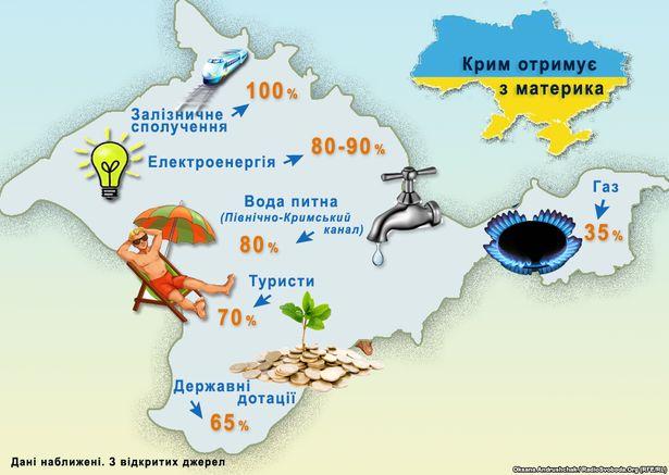 Як Крым залежыць ад Украіны: вада, электрычнасць, турызм