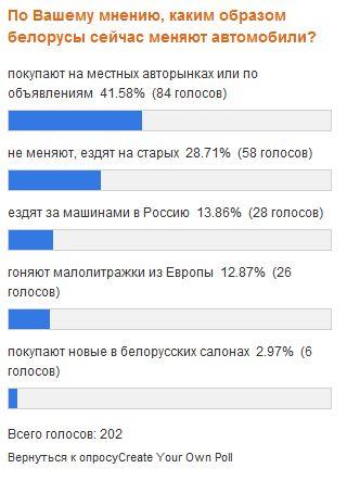 Каким образом белорусы меняют сейчас автомобили?