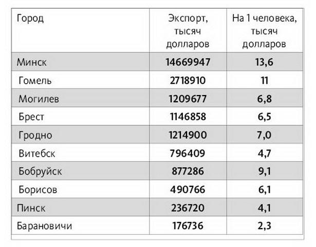 Экспорт в пересчете на одного занятого в экономике по итогам 2013 года в десятке самых населенных городов Беларуси