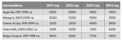 Как менялись цены на некоторые подержанные авто в Барановичах,   в долларах США