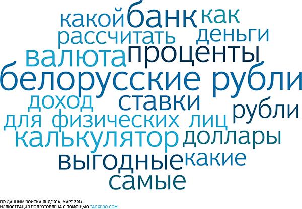 Самые частые запросы белорусов о вкладах.