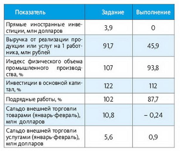 Показатели, которые не были выполнены в 1-м квартале 2014 года