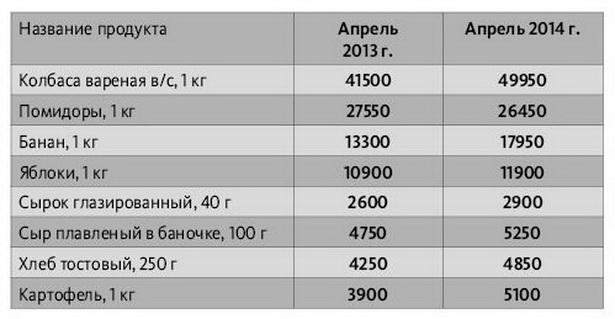 Как изменились цены на некоторые продукты питания в барановичских магазинах с апреля 2013 года по апрель 2014-го